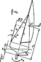 Как выбрать размеры мачты и стоячего такелажа?